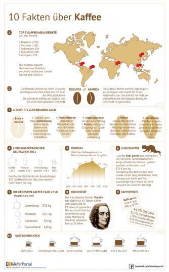 Käuferportal Infografik – 10 Fakten über Kaffee