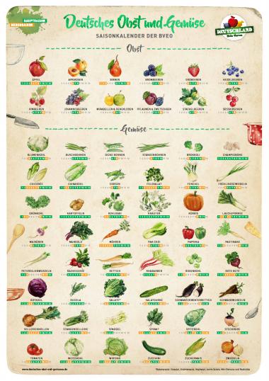 Obst Gemüse Alles Zu Seiner Zeit