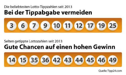 Lotto 1 Richtige